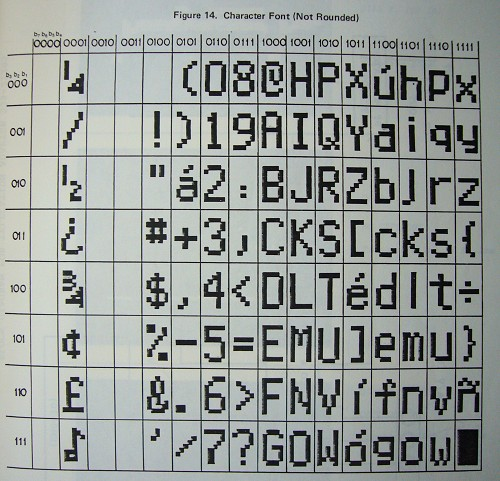 Layout of coarse dot-matrix characters on a printed page