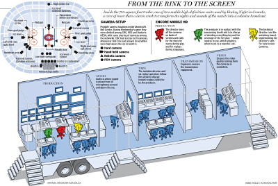 Infographic shows layout of broadcast truck