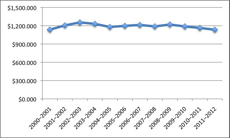 Graph shows a near-horizontalline around $1,200.000