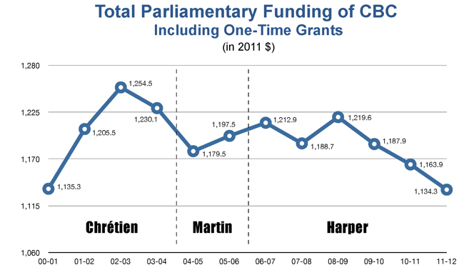 Graph of CBC funding under Chrétien, Martin, and Harper, with a large spike up under Chrétien and decline over the last three terms under Harper